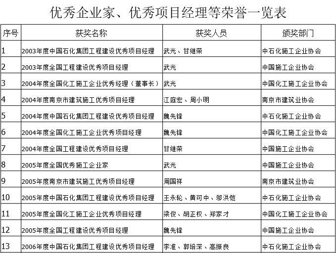 优秀企业家、优秀项目经理等荣誉一览表-1