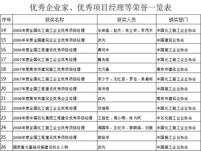 优秀企业家、优秀项目经理等荣誉一览表-2