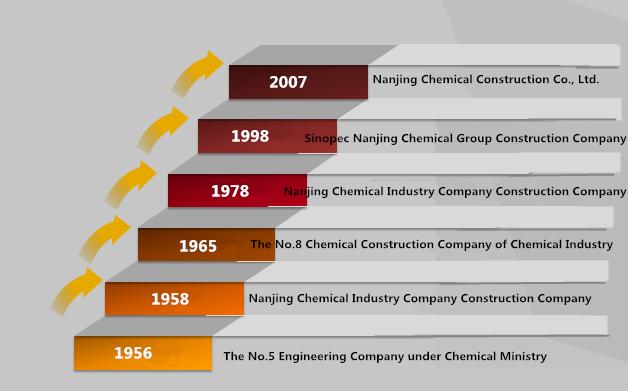 Company profile-南京南化建设有限公司